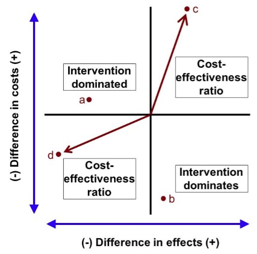 Techniques of economic appraisal (including cost-effectiveness