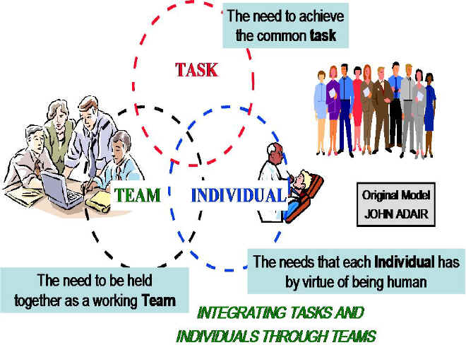 discuss factors that may promote or inhibit the development of effective teamwork in organisations 31 discuss the impact that different leadership style may have on motivation in organisations in period of change 42 discuss factors that may promote or inhibit the development of effective teamwork in organisations.