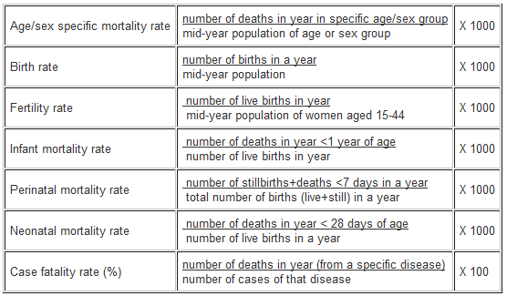 Numerators, denominators and populations at risk | Health