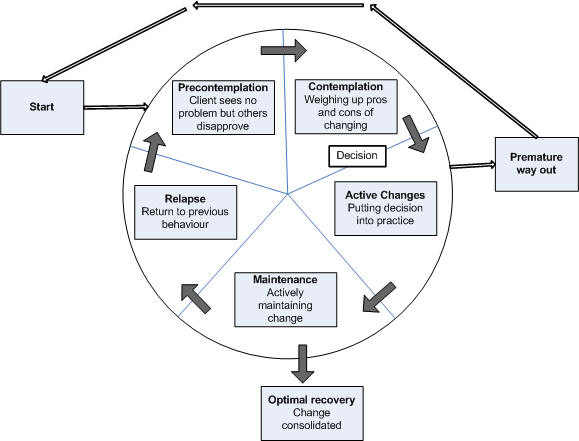 health belief model transtheoretical model smoking cessation Et al on smoking prevention and cessation  model for smoking prevention and cessation  study on the transtheoretical model expert.