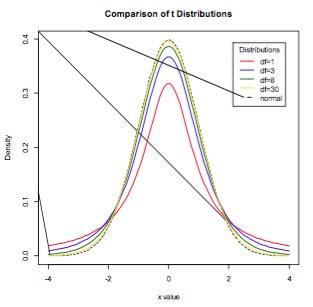 Standard Statistical Distributions (e g  Normal, Poisson