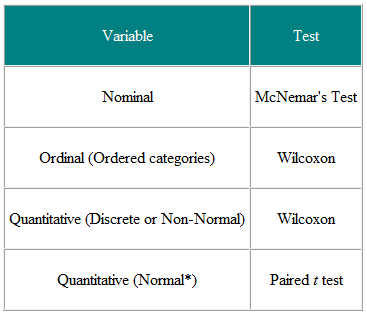 Parametric and Non-parametric tests for comparing two or