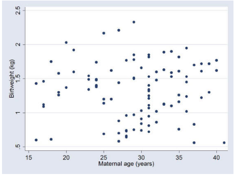 Graphical methods in statistics health knowledge it is apparent from this scatterplot that birthweight and maternal age are not associated in this sample from a graphical perspective if one variable x ccuart Gallery
